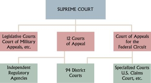 The chart below shows the Judicial Branch For Kids