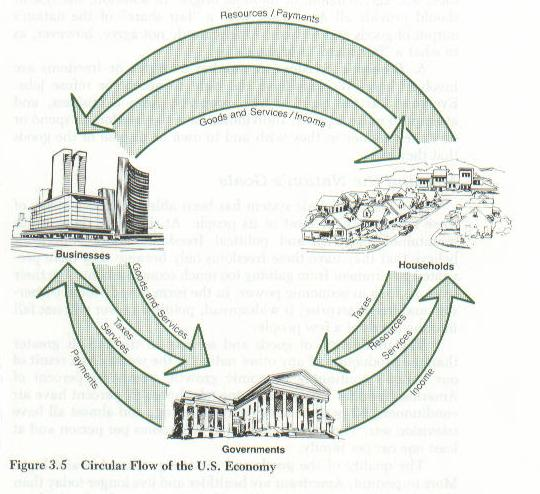 Circular flow model as you can see each sector of the economy feeds another households consumers provide businesses with payments in exchange for jobs and goods and ccuart Image collections